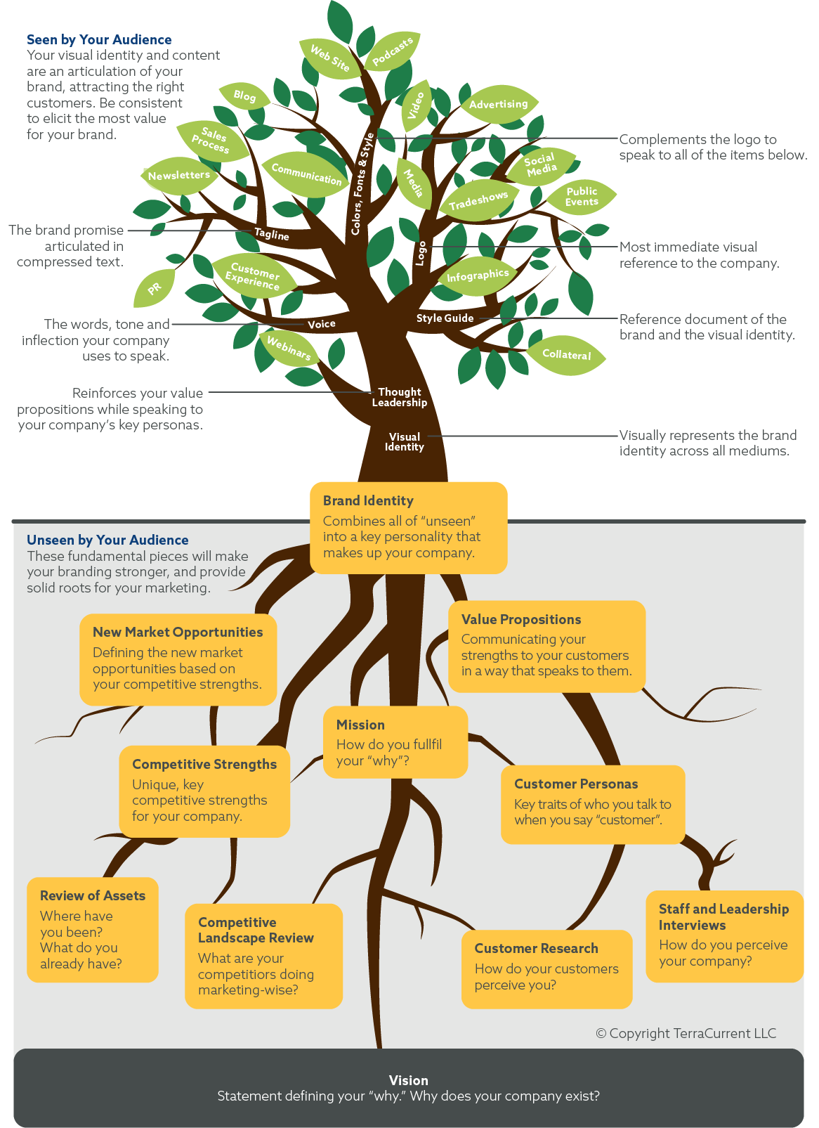 TerraCurrent branding tree image